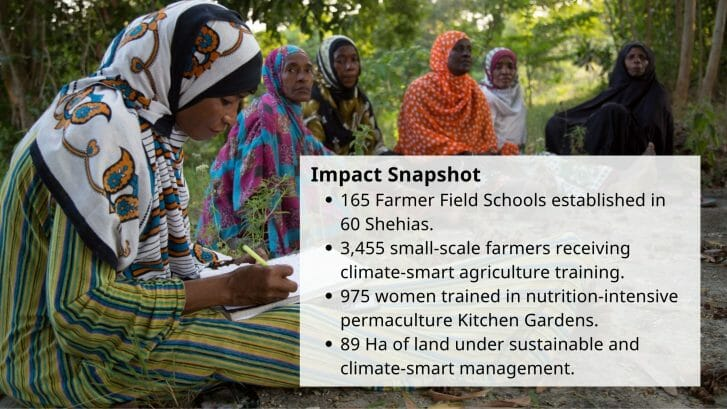 Impact Snapshot 165 Farmer Field Schools established in 60 Shehias. 3,455 small-scale farmers receiving climate-smart agriculture training. 975 women trained in nutrition-intensive permaculture Kitchen Gardens. 89 Ha of land under sustainable and climate-smart management.